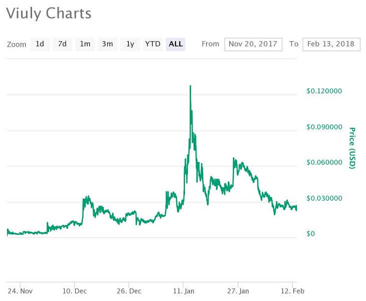 Viuly価格推移チャート(2017年11月20日~2018年2月13日)