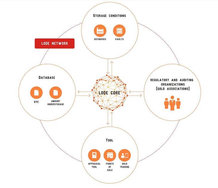 LOGEネットワーク