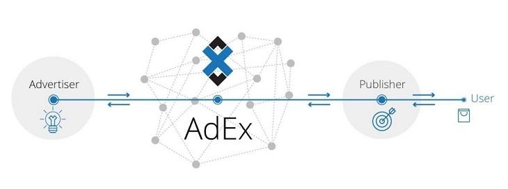 AdEx概要イメージ