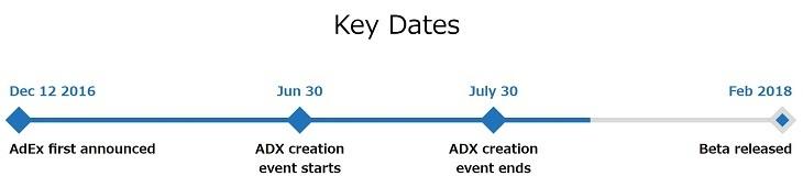 ADX Key Dates