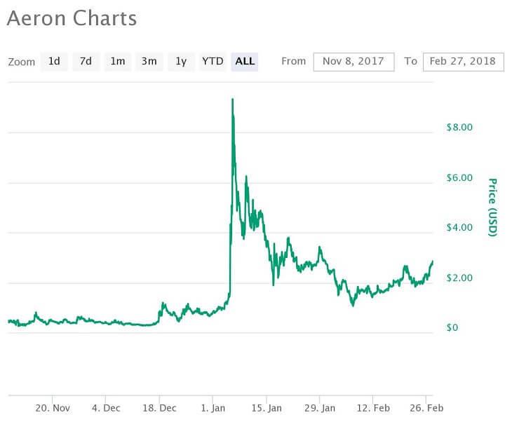 ARN価格推移チャート(2017年11月8日~2018年2月27日)