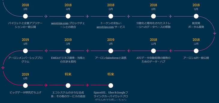 Aeron Roadmap
