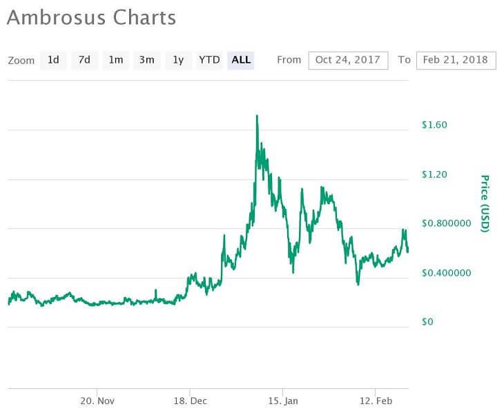 AMB価格推移チャート(2017年10月24日~2018年2月21日)