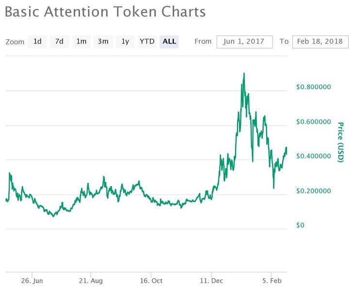 BAT価格推移チャート(2017年7月2日~2018年2月16日)