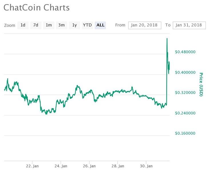 CHAT価格推移チャート(2018年1月20日~31日)