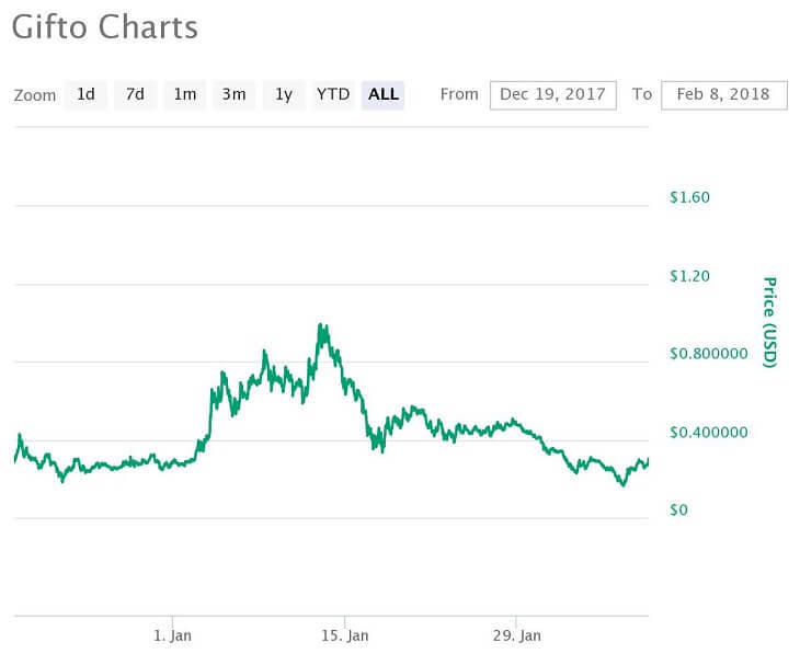 GTO価格推移チャート(2017年7月12日~2018年2月6日)
