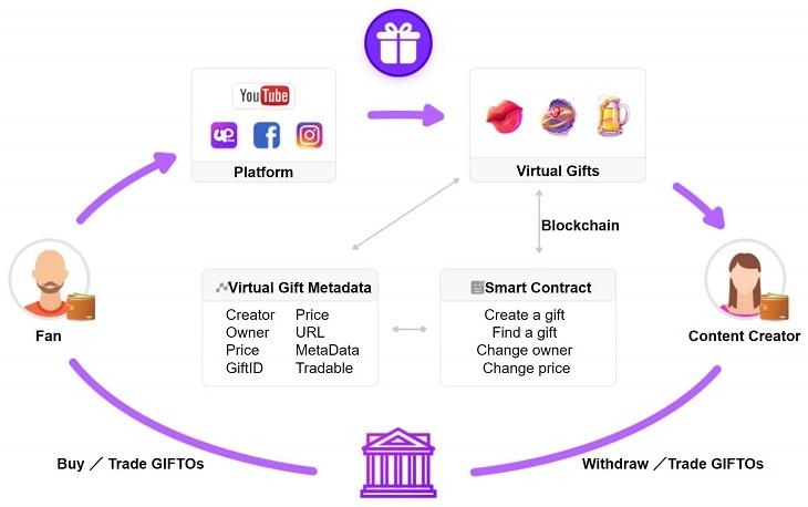 仮想通貨『GTO(ギフト)』エコシステム