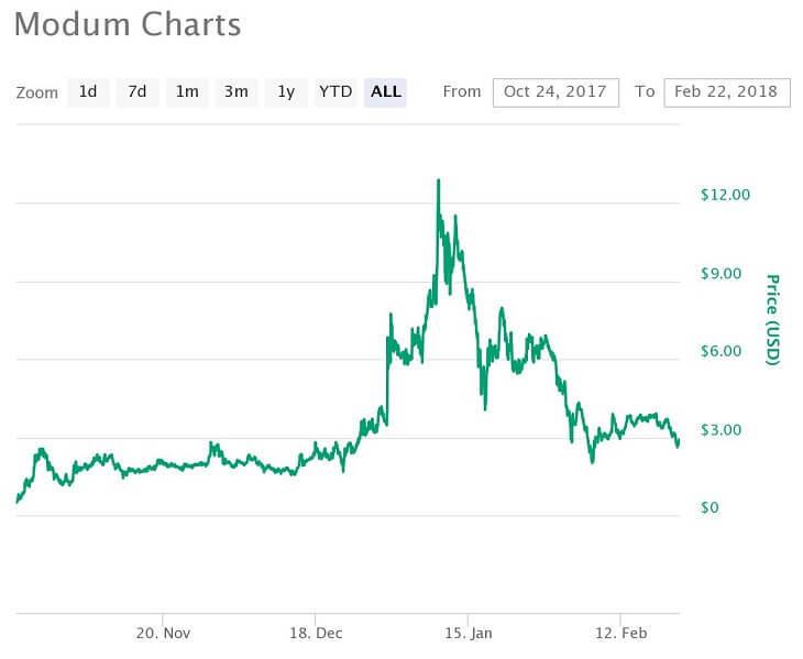 MOD価格推移チャート(2017年10月24日~2018年2月22日)