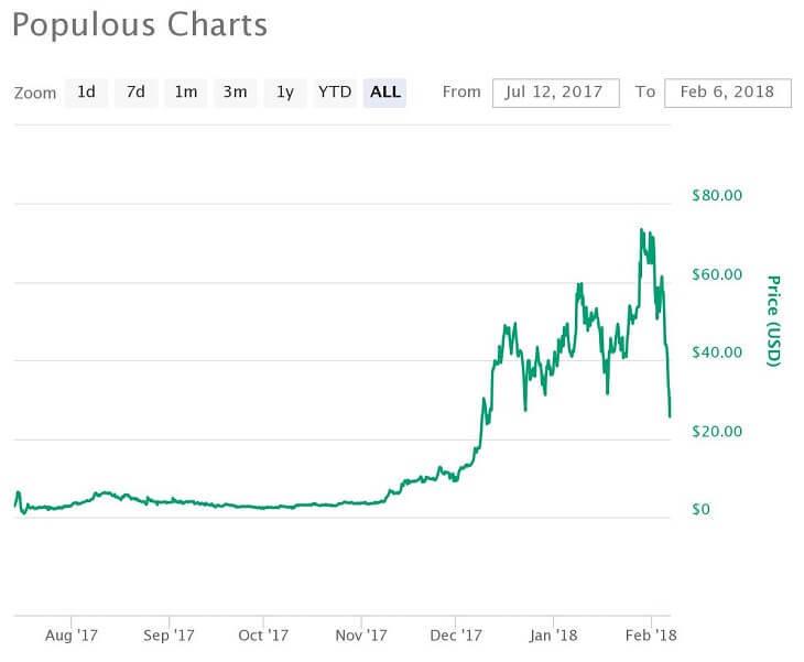 PPT価格推移チャート(2017年7月14日~2018年1月27日)