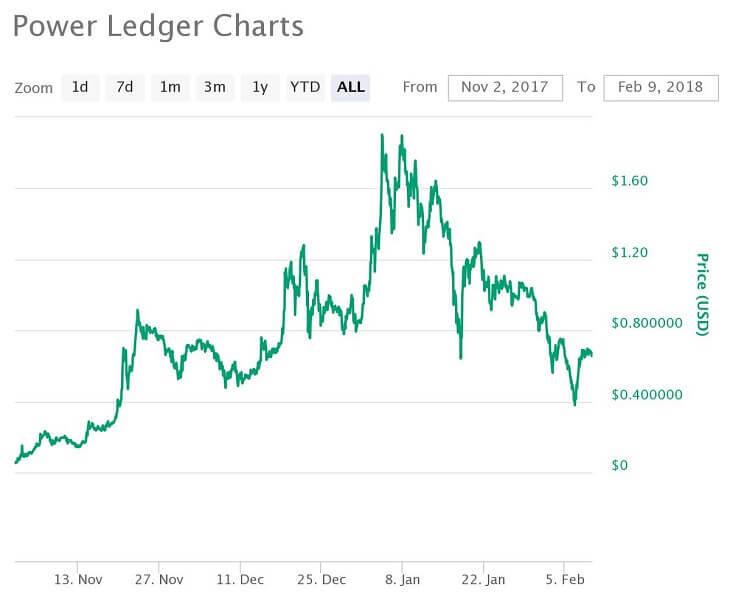 POWR価格推移チャート(2017年11月2日~2018年2月9日)