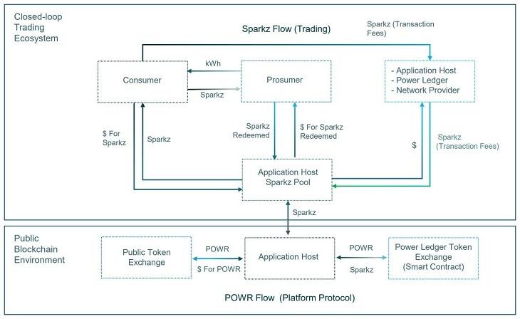PowerLedgerのエコシステム