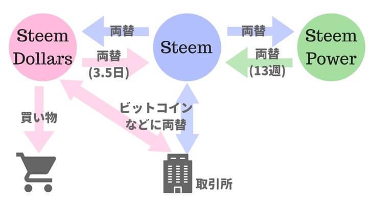 steemitで使われる通貨の関係