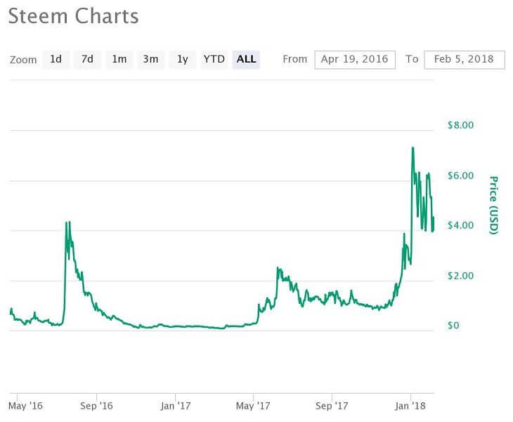 STEEM価格推移チャート(2017年4月19日~2018年2月5日)