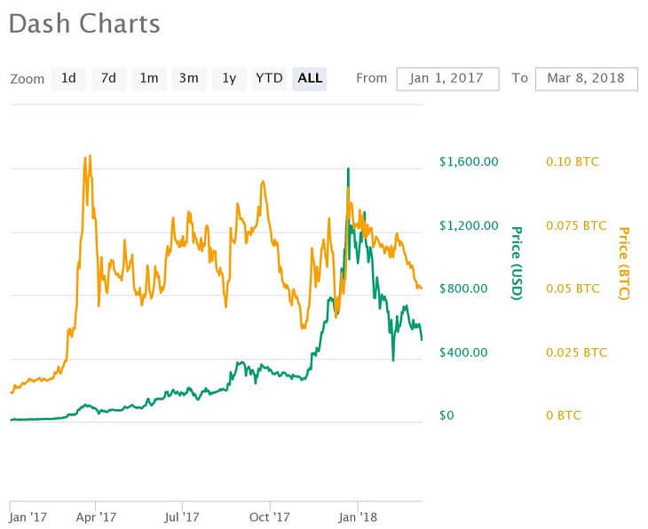 Dash価格推移チャート(2017年1月~)