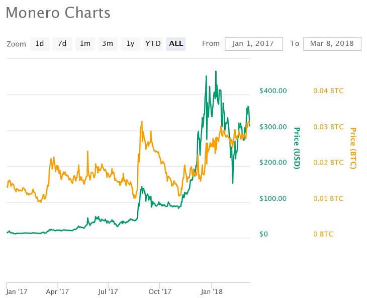 Monero価格推移チャート(2017年1月~)