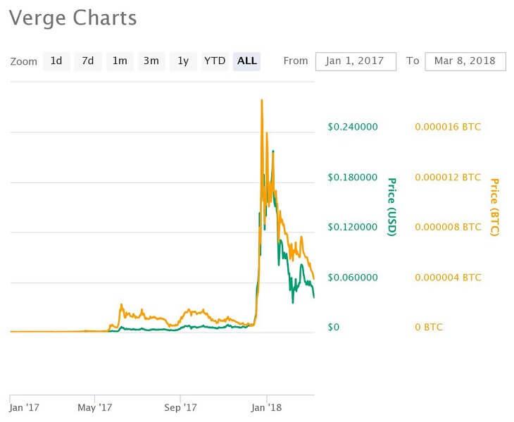 Verge価格推移チャート(2017年1月~)