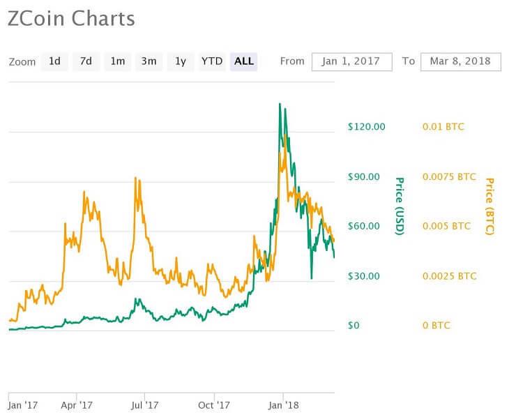 ZCoin価格推移チャート(2017年1月~)