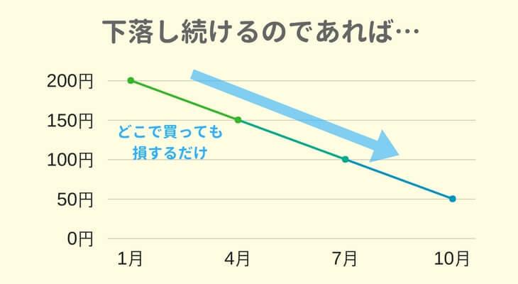 価格が下がり続ける場合のグラフ
