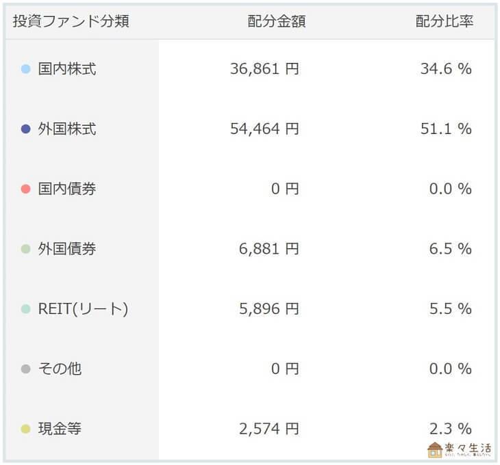 楽ラップ2018年3月状況(配分)