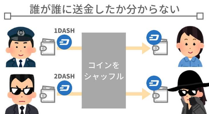 匿名通貨の送金(DASHの場合)