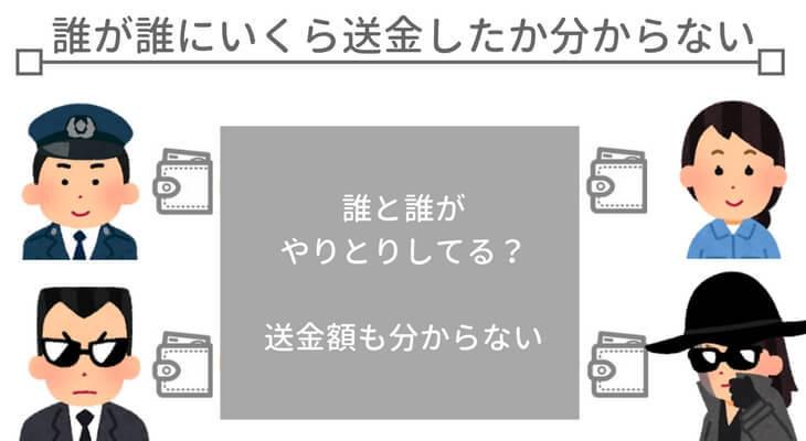 例:XMR(モネロ)