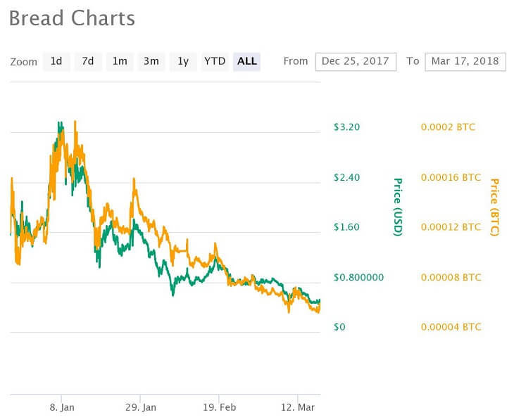 BRD価格推移チャート(2017年12月25日~2018年3月17日)