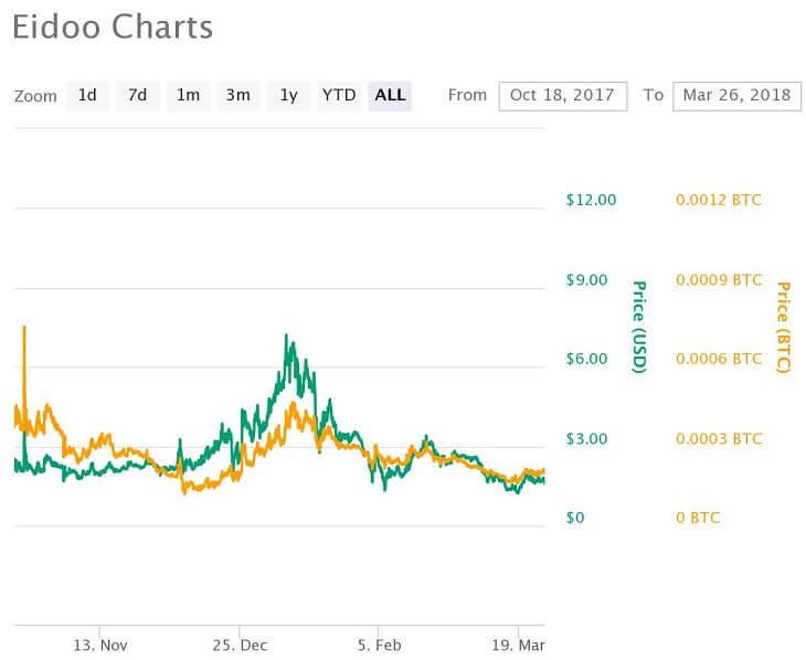 EDO価格推移チャート(2017年10月18日~2018年3月26日)