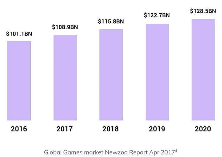 ゲーム業界におけるグローバル市場規模の推移