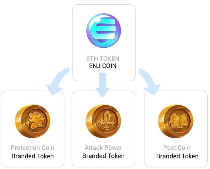 ENJコインを親にして、バーチャルグッズを作成する