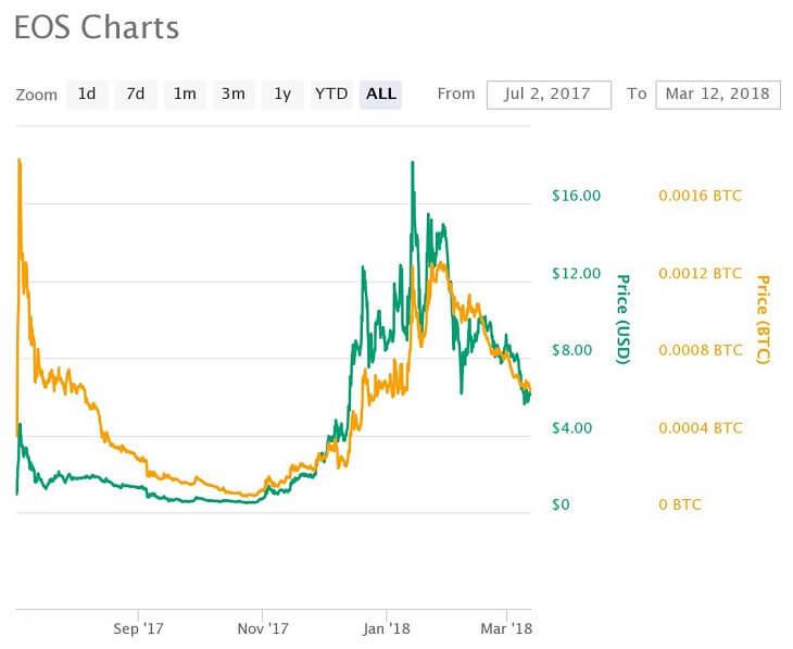 EOS価格推移チャート(2017年7月2日~2018年3月12日)