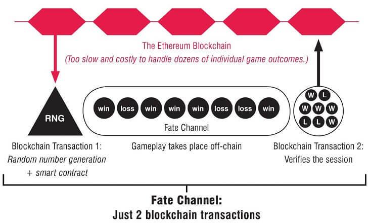 ブロックチェーンに記録する回数を減らす