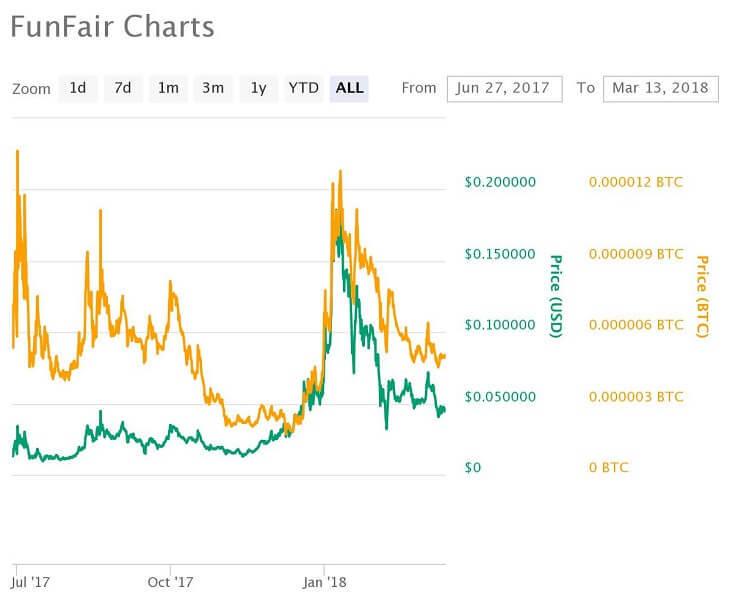 FUN価格推移チャート(2017年6月27日~2018年3月13日)