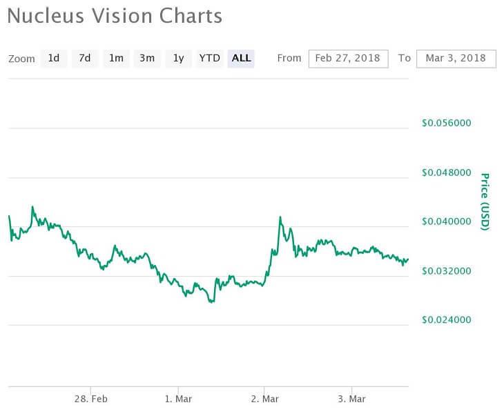 NCASH価格推移チャート(2018年2月27日~3月3日)