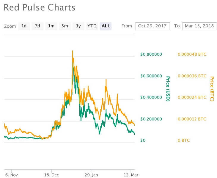RPX価格推移チャート(2017年10月29日~2018年3月15日)