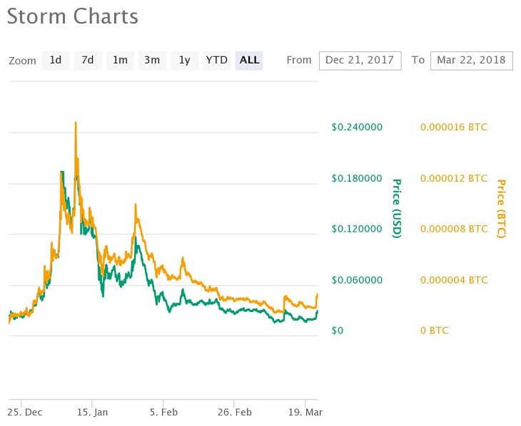 STORM価格推移チャート(2017年12月21日~2018年3月22日)