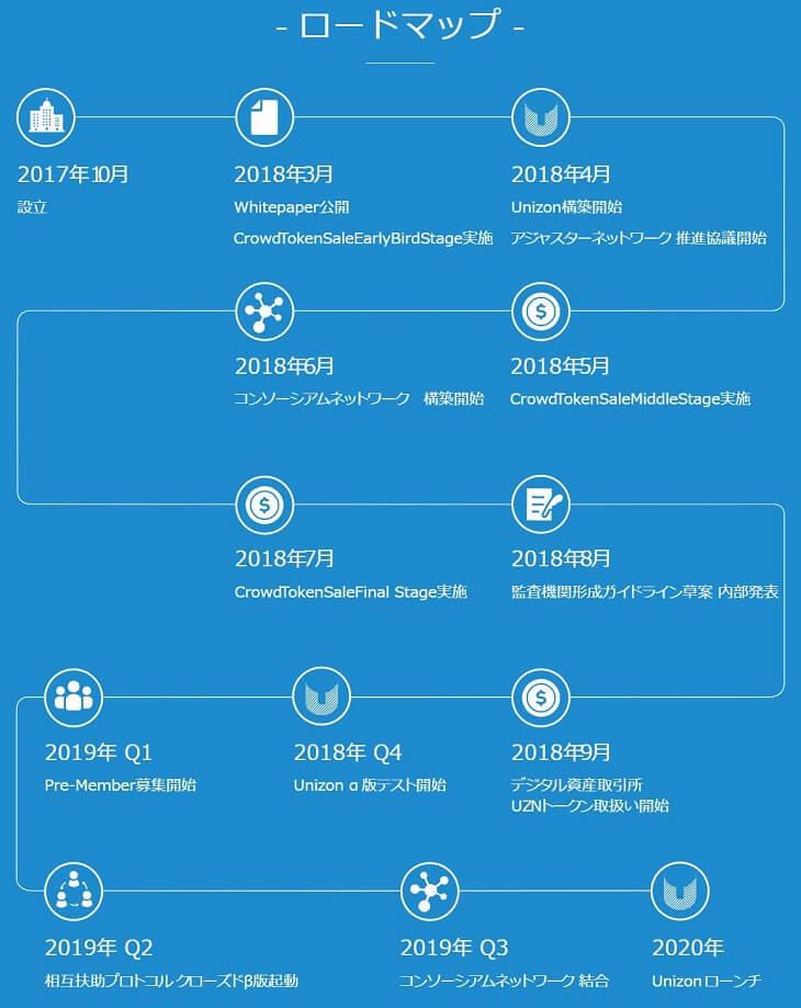Unizonのロードマップ