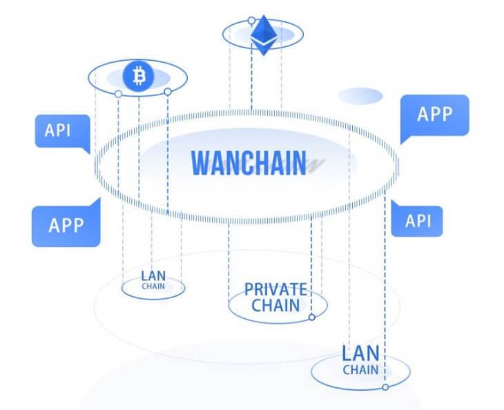 Wanchainスマートコントラクト