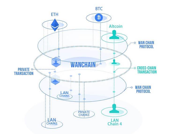 Wanchain=プライバシー性が高く、異なるブロックチェーンを接続できる「イーサリアム」