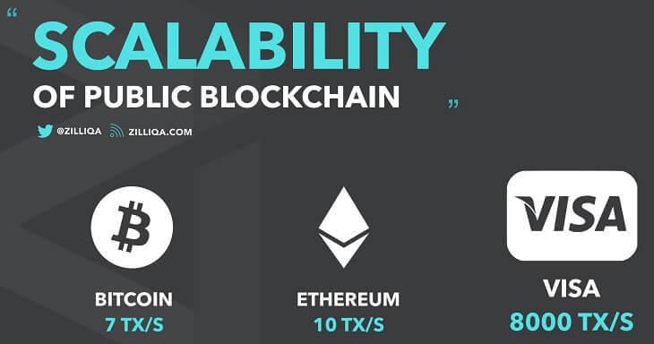 既存ブロックチェーンのスケーラビリティ問題