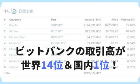 ビットバンクの取引高が世界14位&国内1位に!