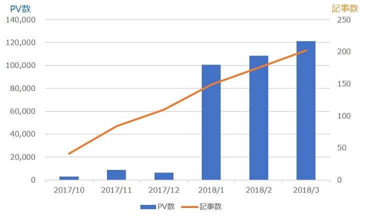 PV数と累計記事数の推移