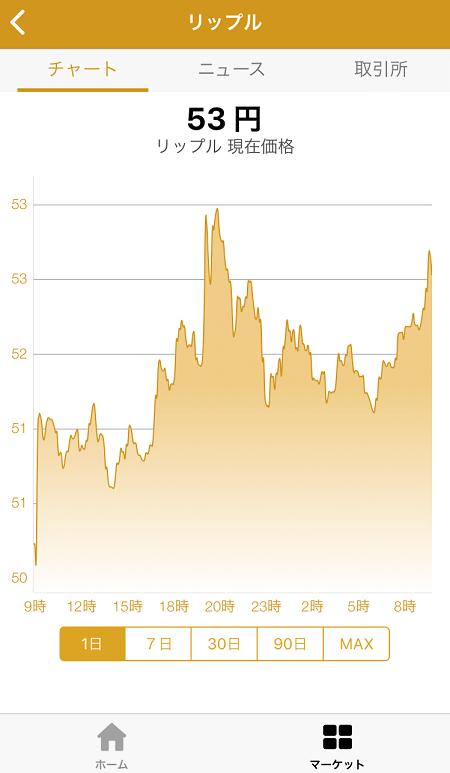 BitNewsマーケット画面>チャート