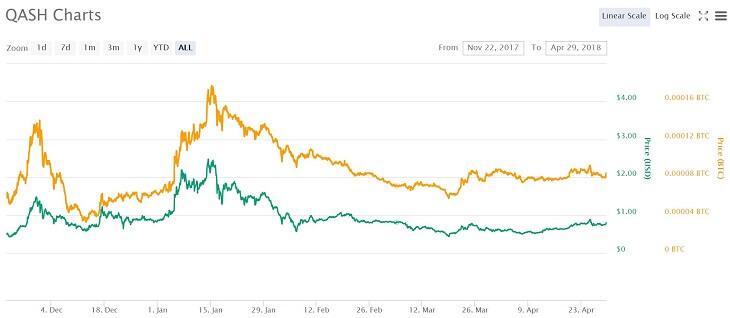 QASH価格推移チャート(2017年11月22日~2018年4月29日)