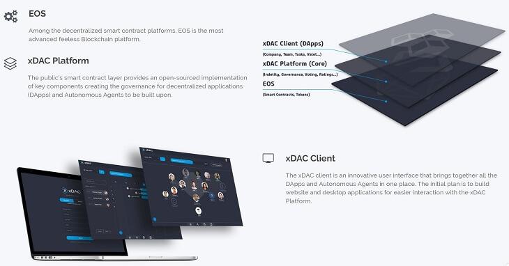 xDACのアーキテクチャ