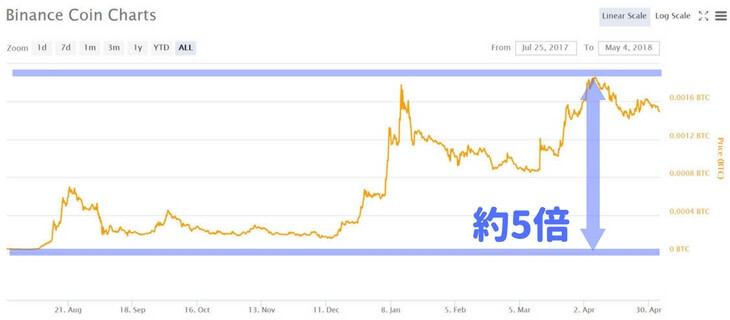 BNB価格推移チャート(2017年6月25日~2018年5月4日)