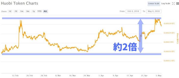 HT価格推移チャート(2018年2月4日~2018年5月4日)