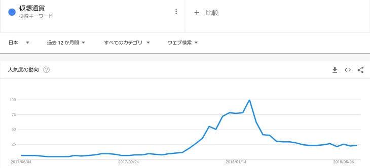 キーワード検索「仮想通貨」(2018年5月29日)