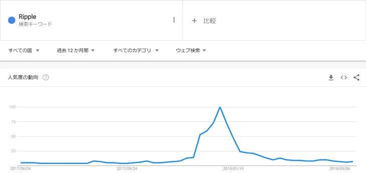 キーワード検索「Ripple」(2018年5月29日)