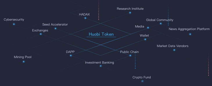 Huobi TokenはHuobi事業の中心