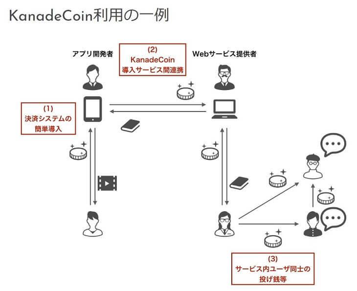 日本発の奏コイン 用途